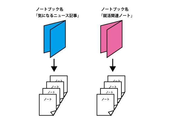 タグとノートブック1
