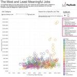 【就活生必見】400以上の職種の「給与・満足度」が分かるグラフが超分かりやすい!
