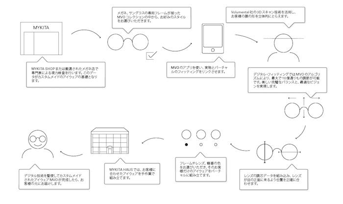 MYKITA_MVO_structure