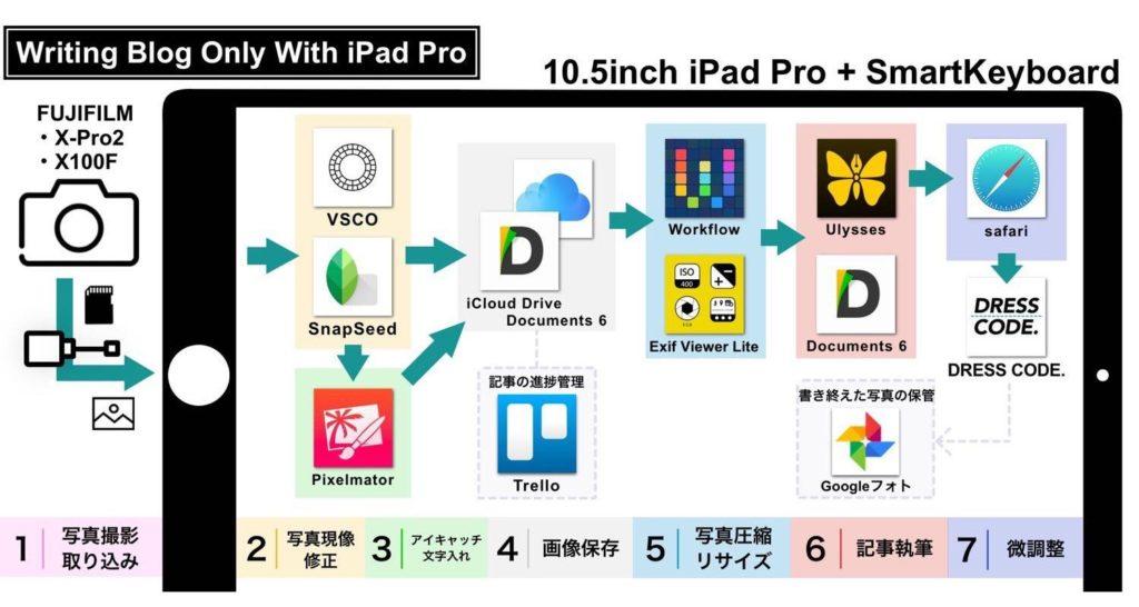 【図解】10.5インチiPad Proでブログを更新する全過程まとめ。 | DRESS CODE.(ドレスコード) -メンズファッションブログ-